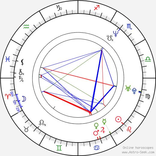 Bruno Chiche день рождения гороскоп, Bruno Chiche Натальная карта онлайн