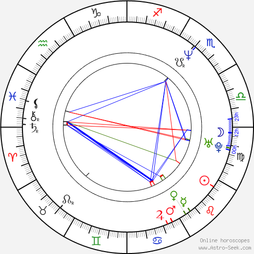 Caris Vujcec birth chart, Caris Vujcec astro natal horoscope, astrology
