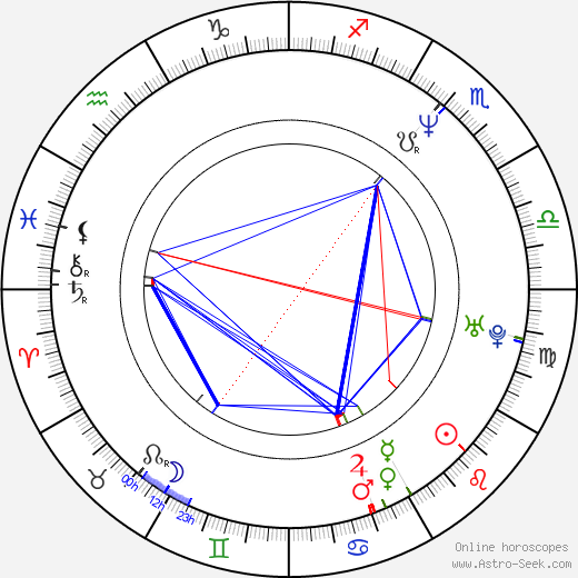 Charlie Dimmock birth chart, Charlie Dimmock astro natal horoscope, astrology