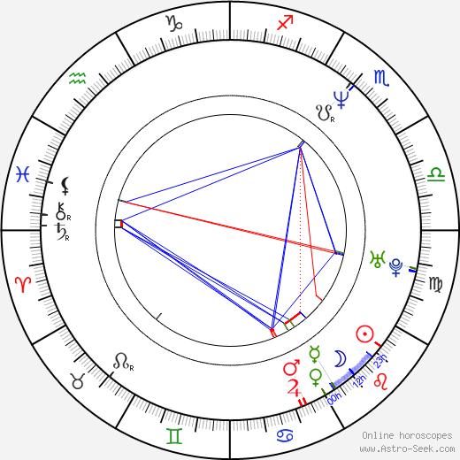 Claudia Celedón astro natal birth chart, Claudia Celedón horoscope, astrology