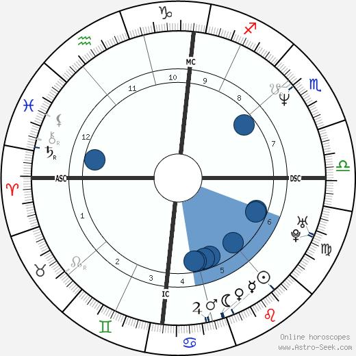 David Hallyday wikipedia, horoscope, astrology, instagram