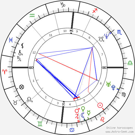 David Hallyday tema natale, oroscopo, David Hallyday oroscopi gratuiti, astrologia