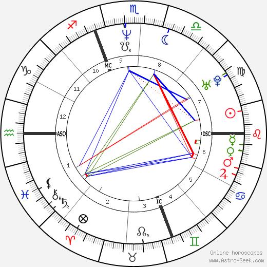 Enrico Letta birth chart, Enrico Letta astro natal horoscope, astrology