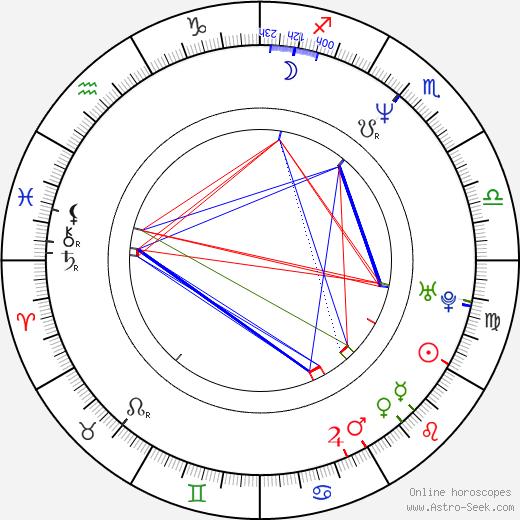 Eric Edwards birth chart, Eric Edwards astro natal horoscope, astrology