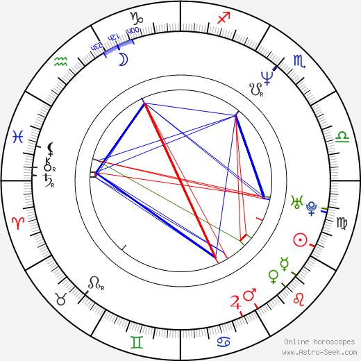 Ewa Bukowska tema natale, oroscopo, Ewa Bukowska oroscopi gratuiti, astrologia