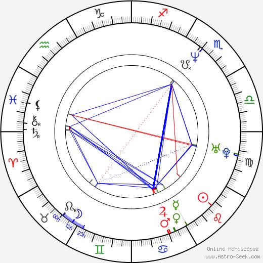 Gintaras Didžiokas tema natale, oroscopo, Gintaras Didžiokas oroscopi gratuiti, astrologia