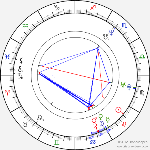 Halle Berry astro natal birth chart, Halle Berry horoscope, astrology