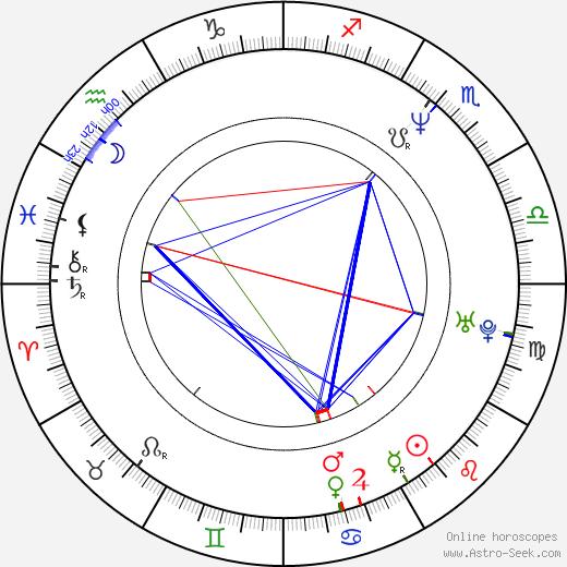 Isabela Soukupová-Siegelová birth chart, Isabela Soukupová-Siegelová astro natal horoscope, astrology