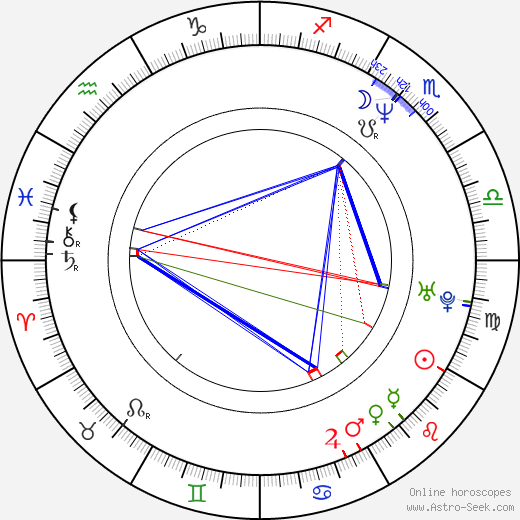 Izabela Dabrowska birth chart, Izabela Dabrowska astro natal horoscope, astrology