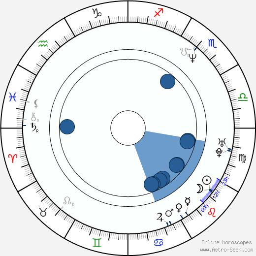 Jan Vondráček wikipedia, horoscope, astrology, instagram