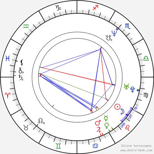 Jan Vondráček tema natale, oroscopo, Jan Vondráček oroscopi gratuiti, astrologia