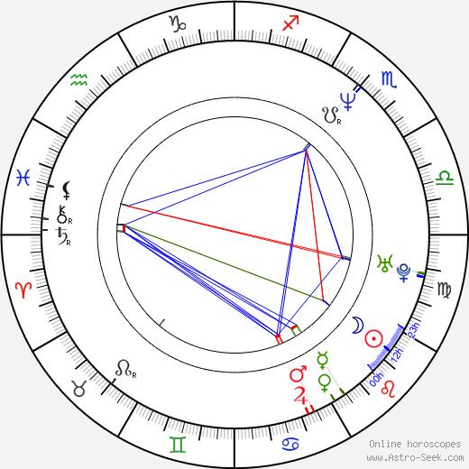 Jaroslav Pozzi astro natal birth chart, Jaroslav Pozzi horoscope, astrology