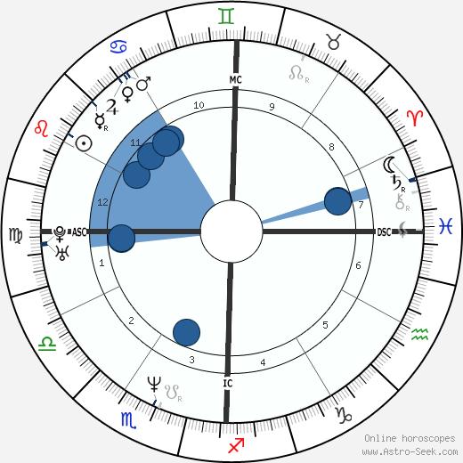 Jennifer Finch wikipedia, horoscope, astrology, instagram