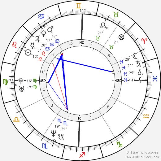 Jennifer Finch birth chart, biography, wikipedia 2019, 2020
