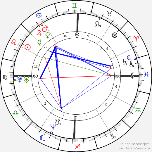 Jennifer Finch birth chart, Jennifer Finch astro natal horoscope, astrology