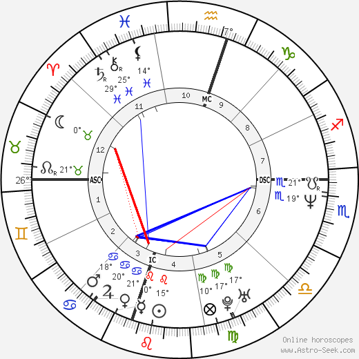 Jimmy Wales birth chart, biography, wikipedia 2018, 2019