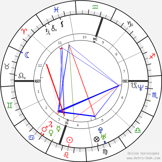 Jimmy Wales astro natal birth chart, Jimmy Wales horoscope, astrology