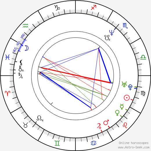 Джоанн Флетчер Joann Fletcher день рождения гороскоп, Joann Fletcher Натальная карта онлайн