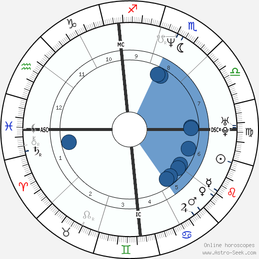 John Wetteland wikipedia, horoscope, astrology, instagram