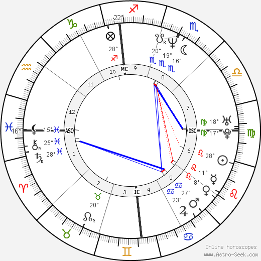 John Wetteland birth chart, biography, wikipedia 2019, 2020