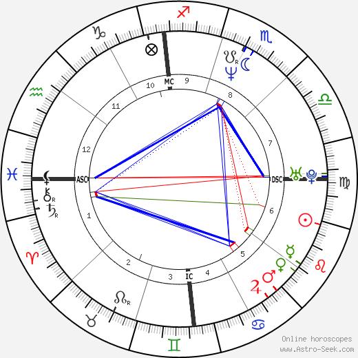 John Wetteland tema natale, oroscopo, John Wetteland oroscopi gratuiti, astrologia