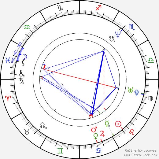 Johnny Solinger tema natale, oroscopo, Johnny Solinger oroscopi gratuiti, astrologia