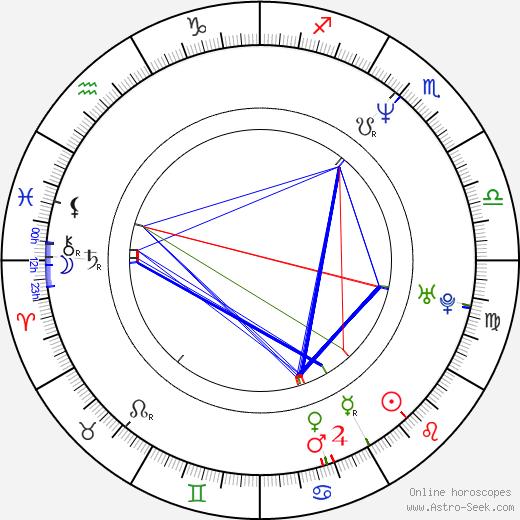 Jonathan Silverman день рождения гороскоп, Jonathan Silverman Натальная карта онлайн