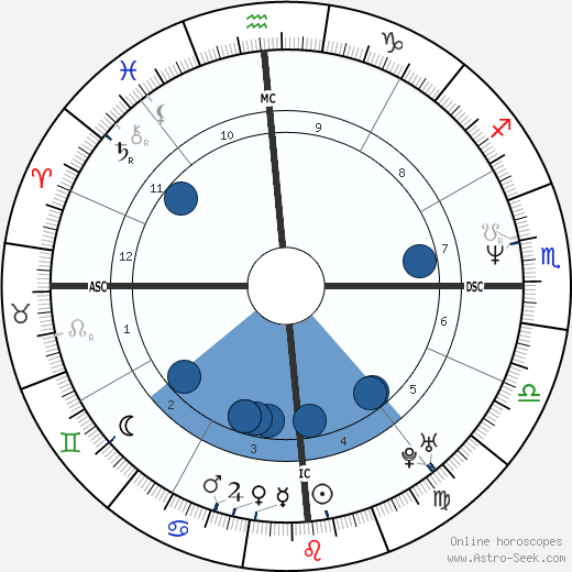 Juan Maria Solare wikipedia, horoscope, astrology, instagram