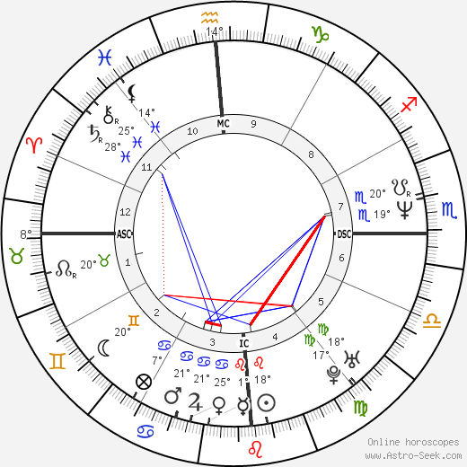 Juan Maria Solare birth chart, biography, wikipedia 2018, 2019