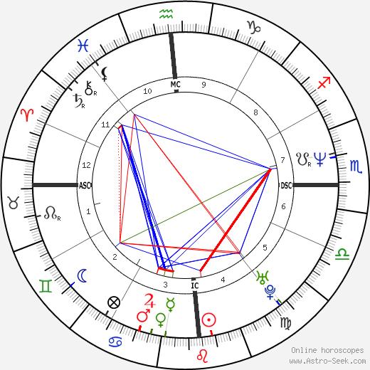 Juan Maria Solare astro natal birth chart, Juan Maria Solare horoscope, astrology