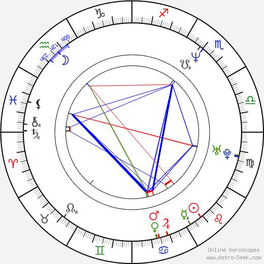 Ken Levine день рождения гороскоп, Ken Levine Натальная карта онлайн
