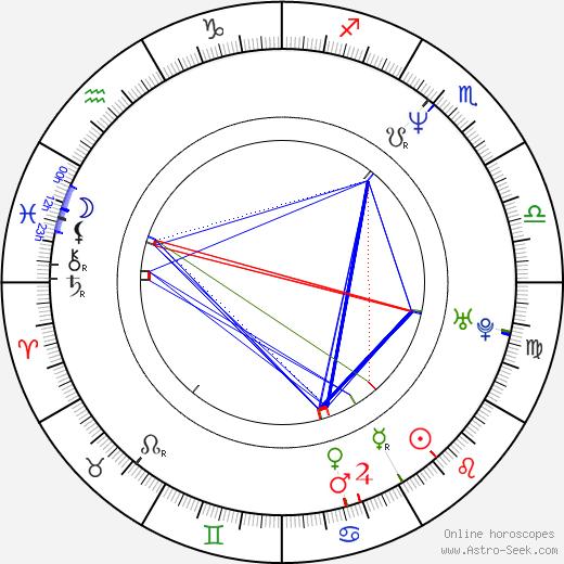 Kensuke Sasaki birth chart, Kensuke Sasaki astro natal horoscope, astrology