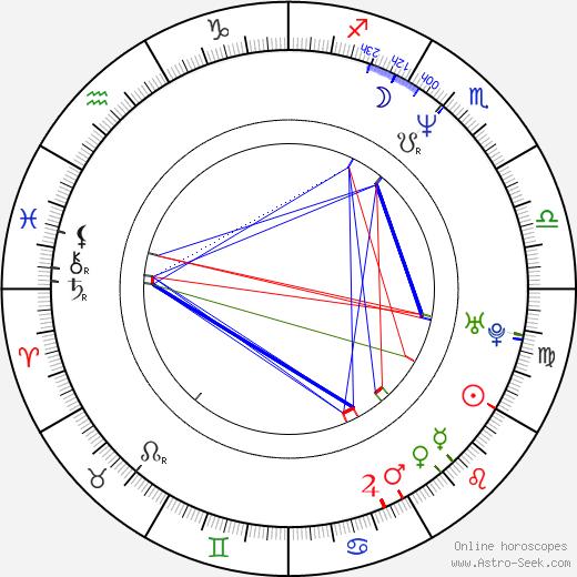 Lamia Beligan birth chart, Lamia Beligan astro natal horoscope, astrology