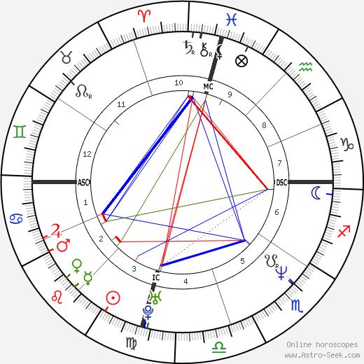 Larry Swartz tema natale, oroscopo, Larry Swartz oroscopi gratuiti, astrologia