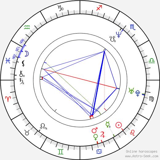 Luke Massy tema natale, oroscopo, Luke Massy oroscopi gratuiti, astrologia