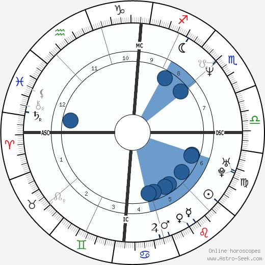 Marco Bracci wikipedia, horoscope, astrology, instagram