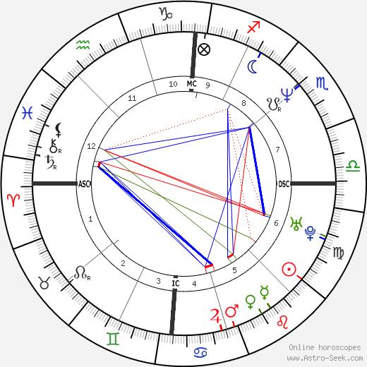 Marco Bracci birth chart, Marco Bracci astro natal horoscope, astrology