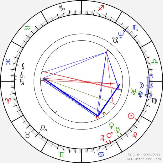María Onetto astro natal birth chart, María Onetto horoscope, astrology