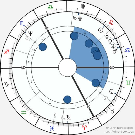 Marina Berlusconi wikipedia, horoscope, astrology, instagram