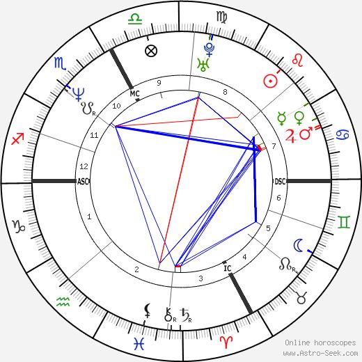 Марина Берлускони Marina Berlusconi день рождения гороскоп, Marina Berlusconi Натальная карта онлайн