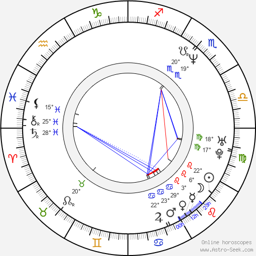 Milka Ahlroth birth chart, biography, wikipedia 2017, 2018