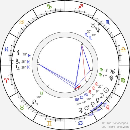 Milka Ahlroth birth chart, biography, wikipedia 2019, 2020