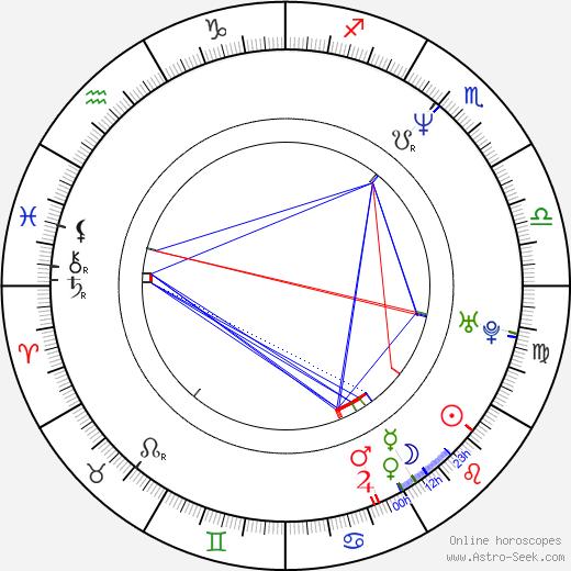 Milka Ahlroth birth chart, Milka Ahlroth astro natal horoscope, astrology