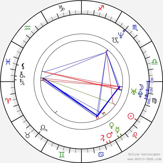 Ovidiu Victor Ganţ birth chart, Ovidiu Victor Ganţ astro natal horoscope, astrology