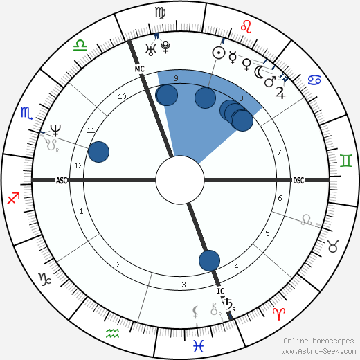 Paolo Tofoli wikipedia, horoscope, astrology, instagram