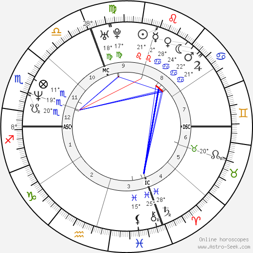 Paolo Tofoli birth chart, biography, wikipedia 2019, 2020