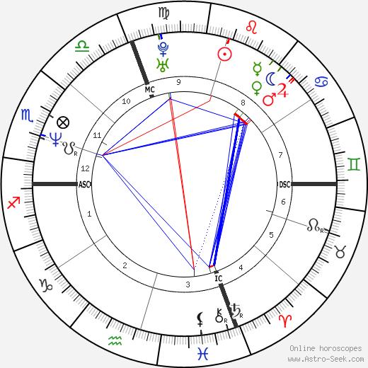 Paolo Tofoli birth chart, Paolo Tofoli astro natal horoscope, astrology