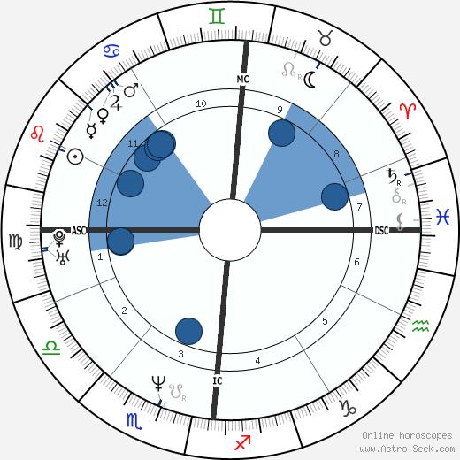Patrice Costa wikipedia, horoscope, astrology, instagram