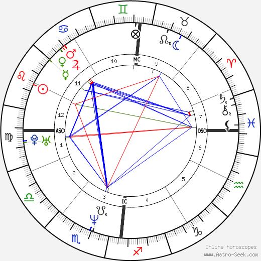 Patrice Costa день рождения гороскоп, Patrice Costa Натальная карта онлайн