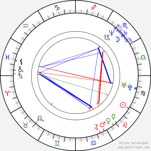 R. D. Price astro natal birth chart, R. D. Price horoscope, astrology
